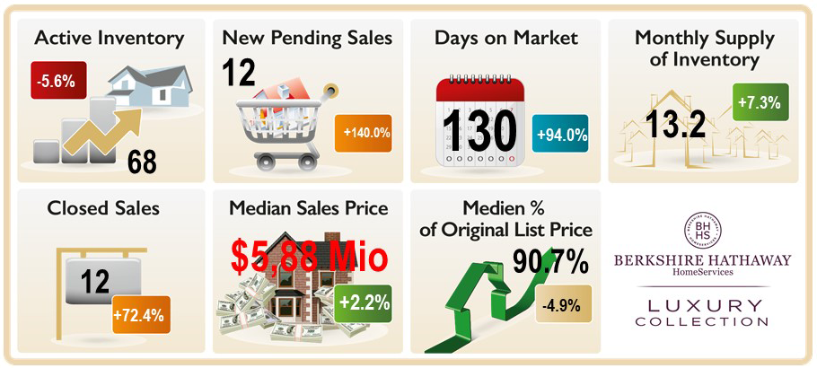 Graphic depicting the Active Inventory, New Pending Sales, Days on Market and other market data