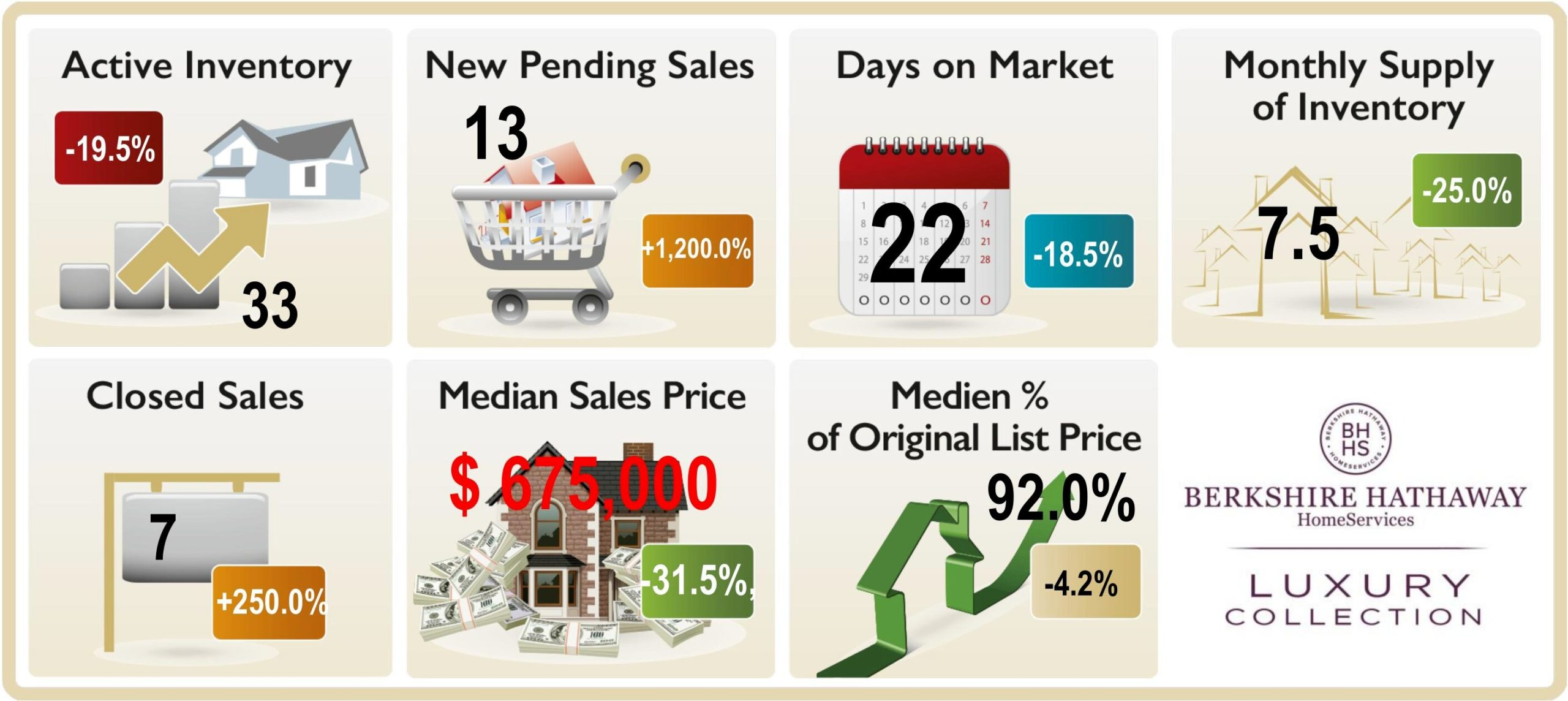Graphic depicting the market trends in Pine Ridge, Naples FL , Active Inventory, New pending Sales, Monthly Supply Days on market, median sales price closed sales etc. July 2020